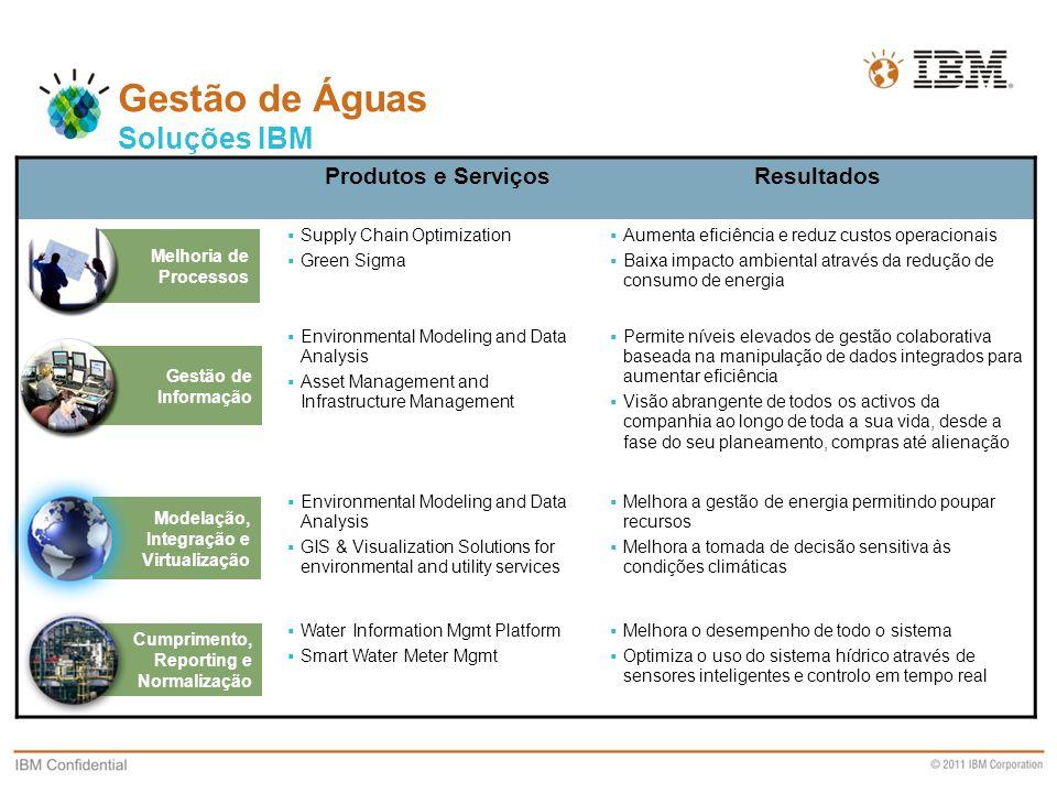 Gestão de Águas Soluções IBM