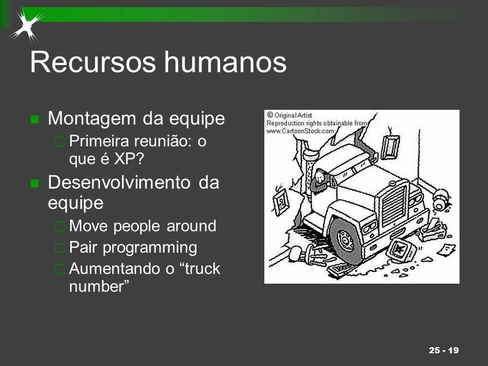 Recursos humanos Montagem da equipe Desenvolvimento da equipe