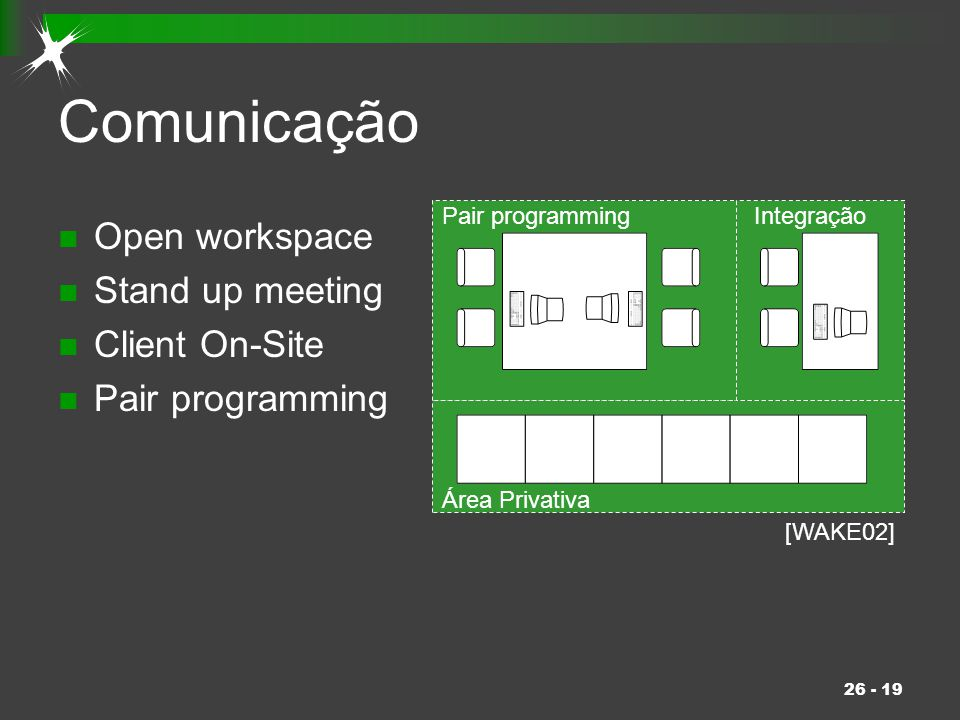 Comunicação Open workspace Stand up meeting Client On-Site