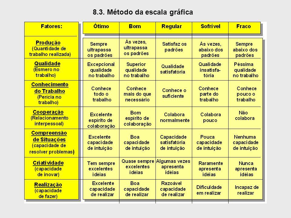 8.3. Método da escala gráfica