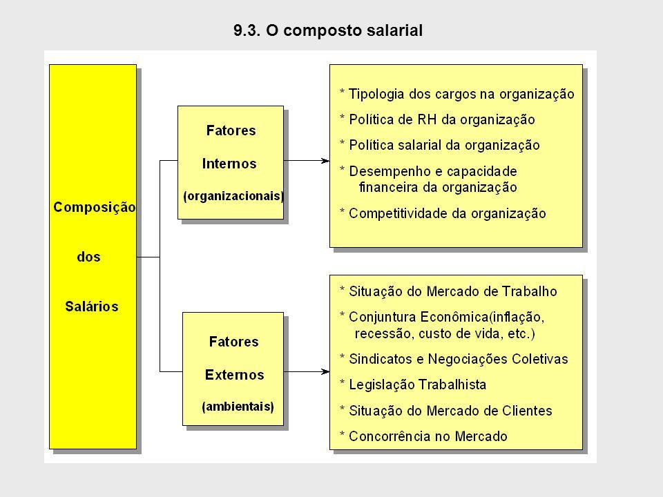 9.3. O composto salarial
