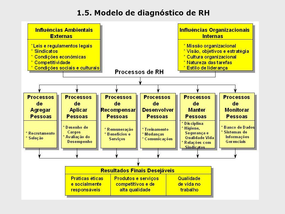 1.5. Modelo de diagnóstico de RH