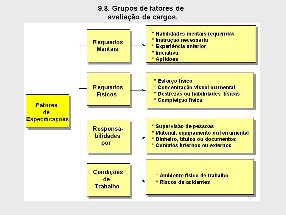 9.8. Grupos de fatores de avaliação de cargos.