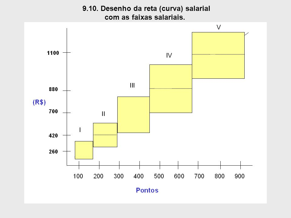 9.10. Desenho da reta (curva) salarial