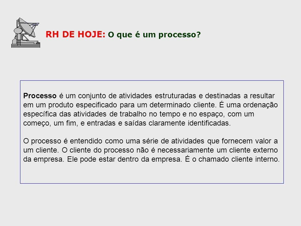 RH DE HOJE: O que é um processo
