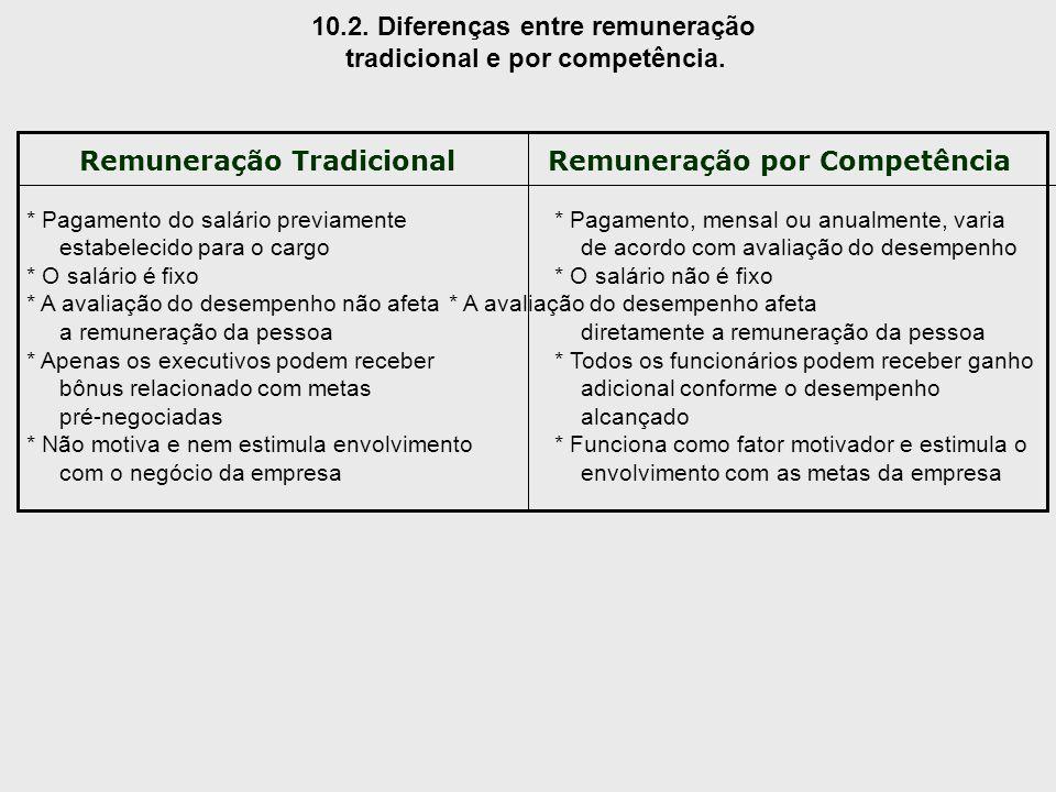 10.2. Diferenças entre remuneração