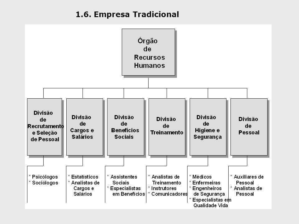 1.6. Empresa Tradicional
