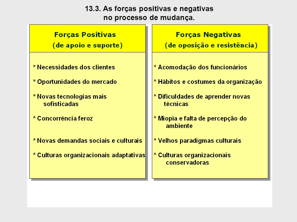 13.3. As forças positivas e negativas