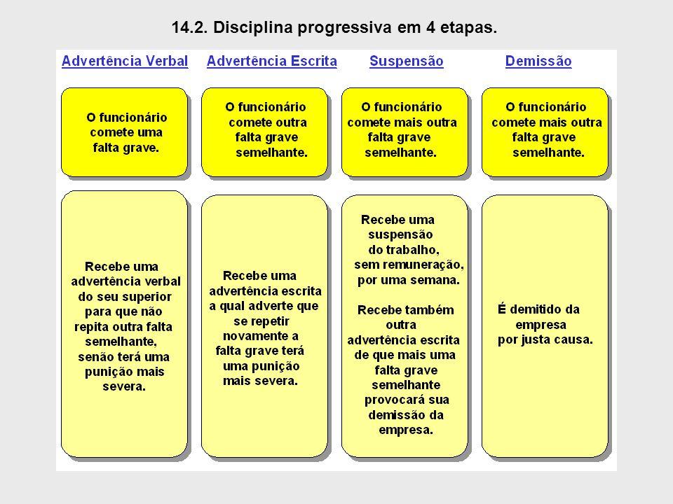 14.2. Disciplina progressiva em 4 etapas.