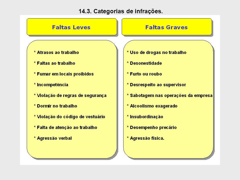 14.3. Categorias de infrações.