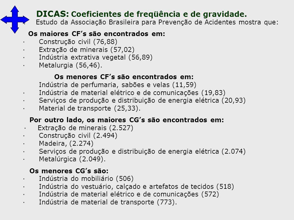 Os maiores CF's são encontrados em: · Construção civil (76,88)
