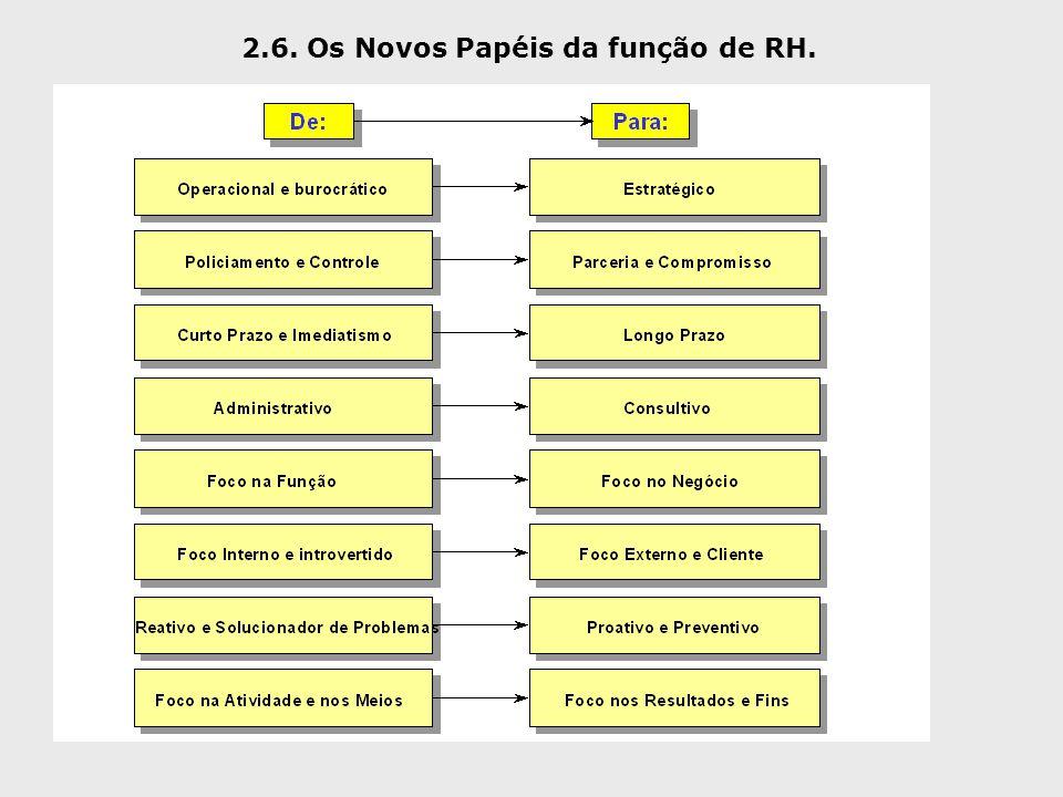2.6. Os Novos Papéis da função de RH.
