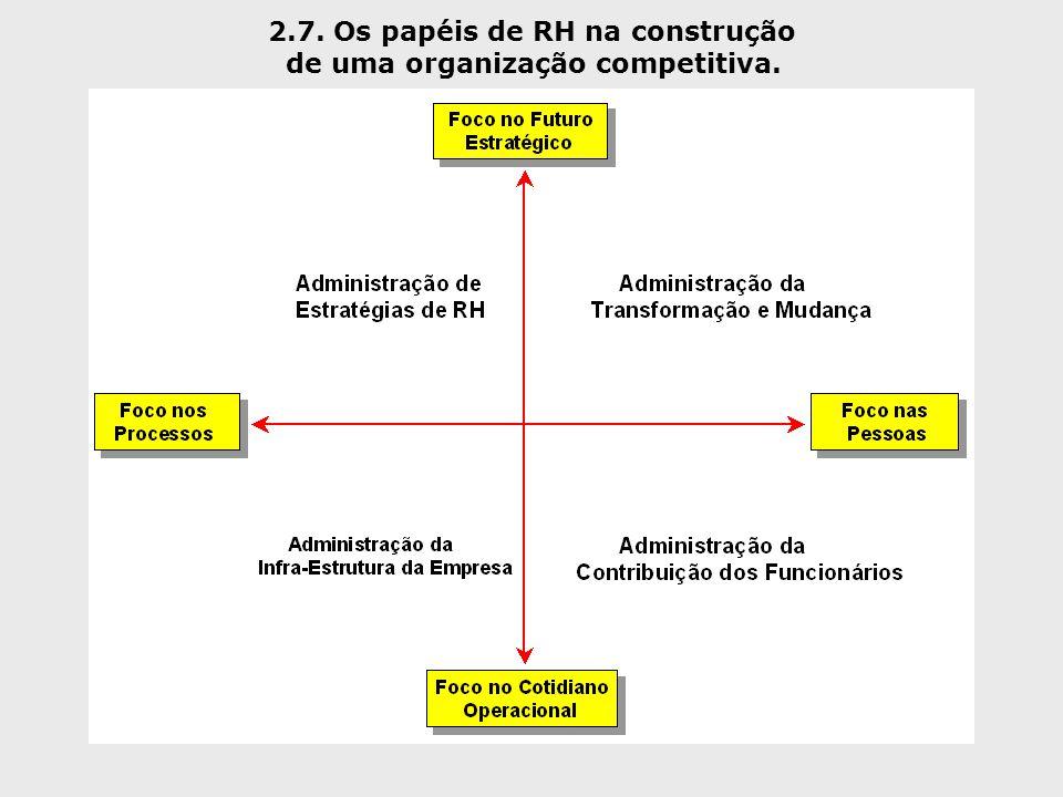 2.7. Os papéis de RH na construção