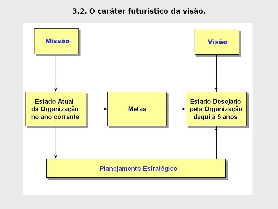 3.2. O caráter futurístico da visão.
