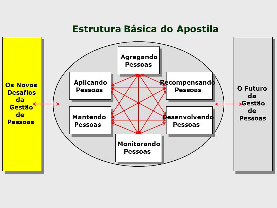 Estrutura Básica do Apostila
