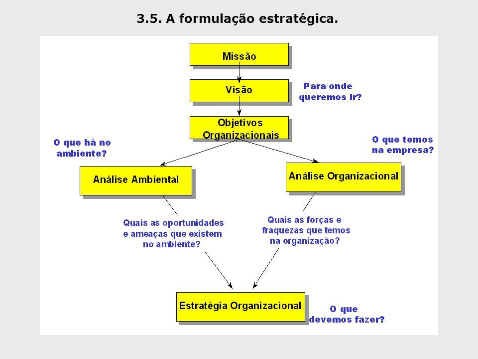 3.5. A formulação estratégica.