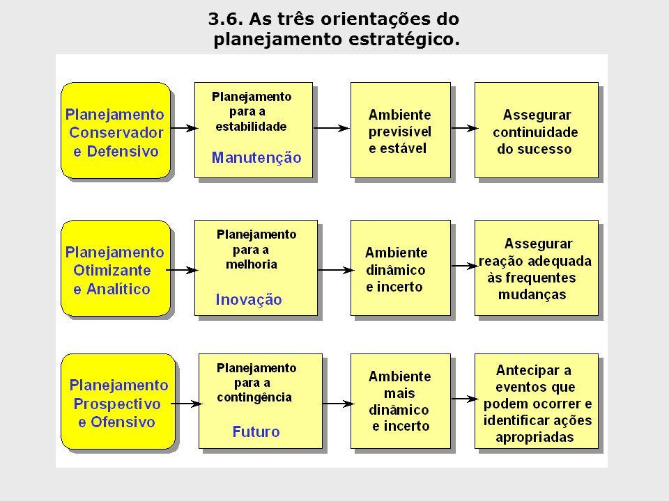 3.6. As três orientações do planejamento estratégico.