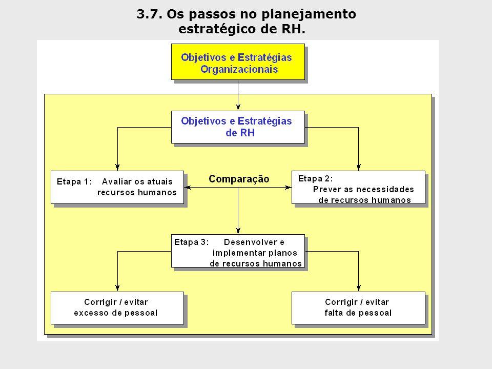 3.7. Os passos no planejamento