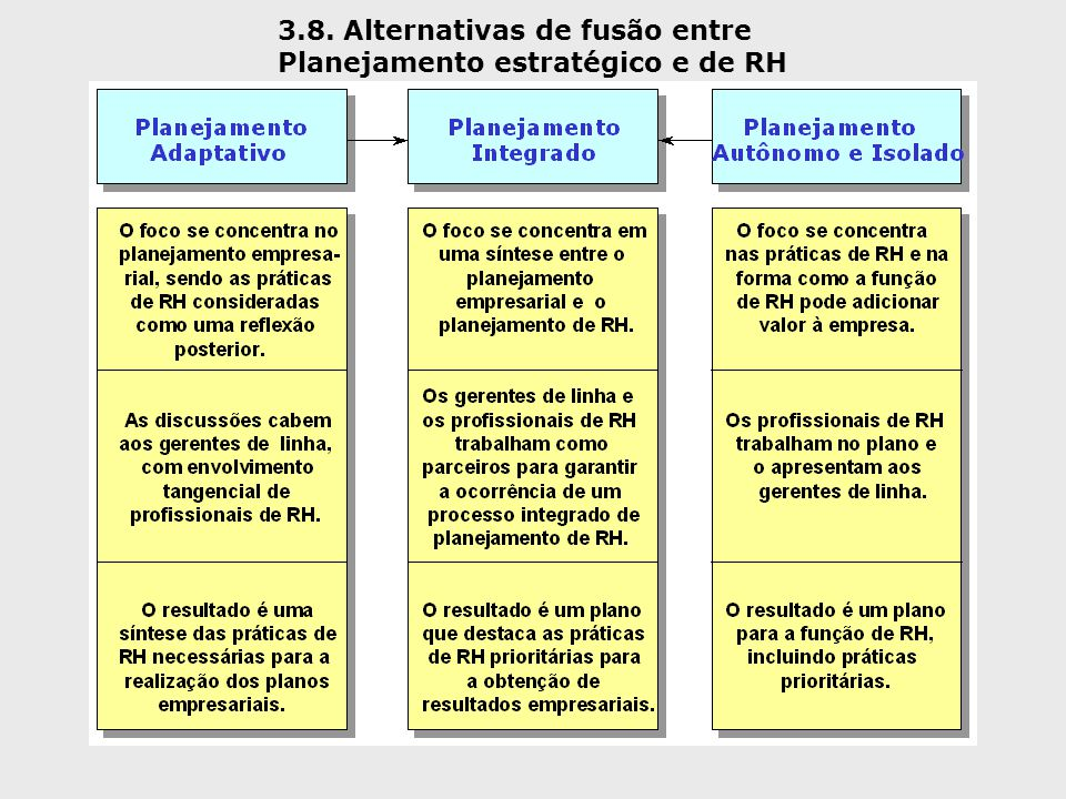 3.8. Alternativas de fusão entre