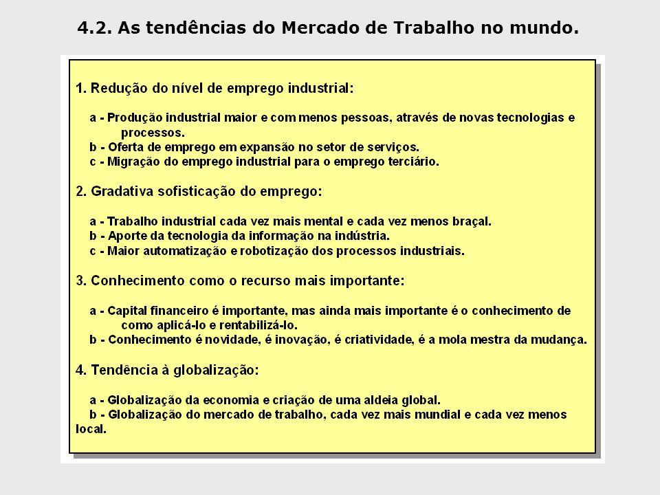 4.2. As tendências do Mercado de Trabalho no mundo.