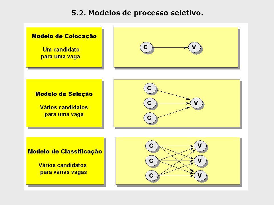 5.2. Modelos de processo seletivo.