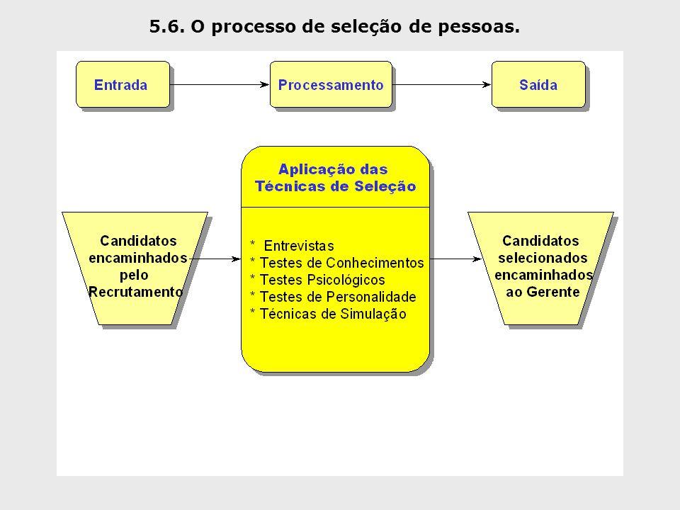 5.6. O processo de seleção de pessoas.