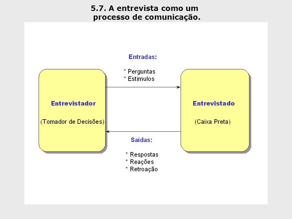 5.7. A entrevista como um processo de comunicação.