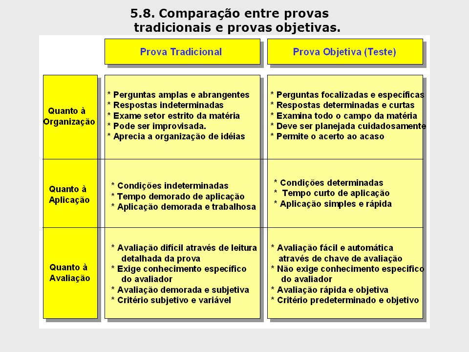 5.8. Comparação entre provas