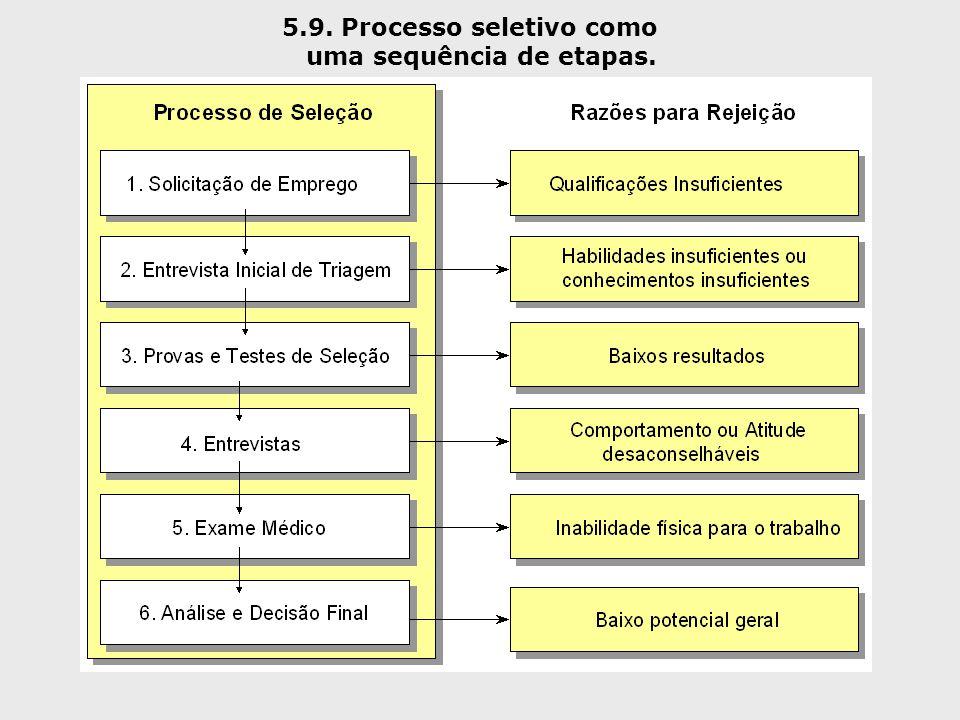 5.9. Processo seletivo como