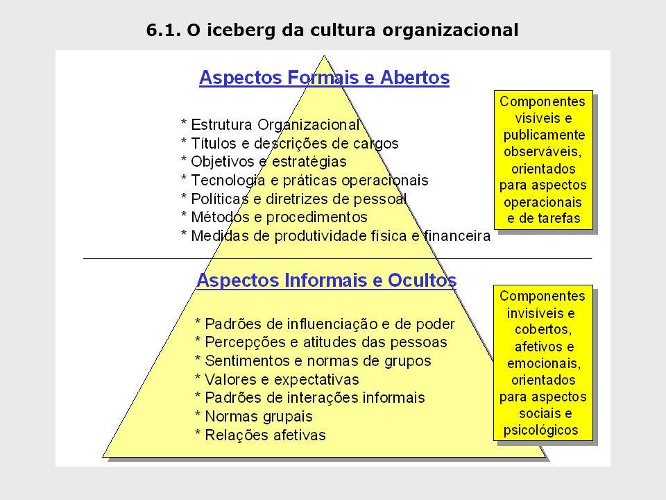 6.1. O iceberg da cultura organizacional