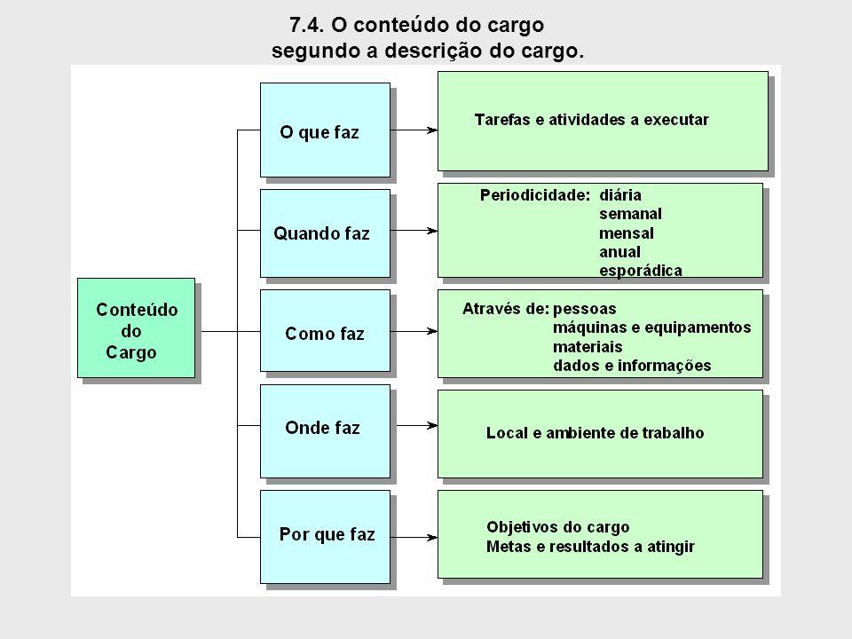 7.4. O conteúdo do cargo segundo a descrição do cargo.