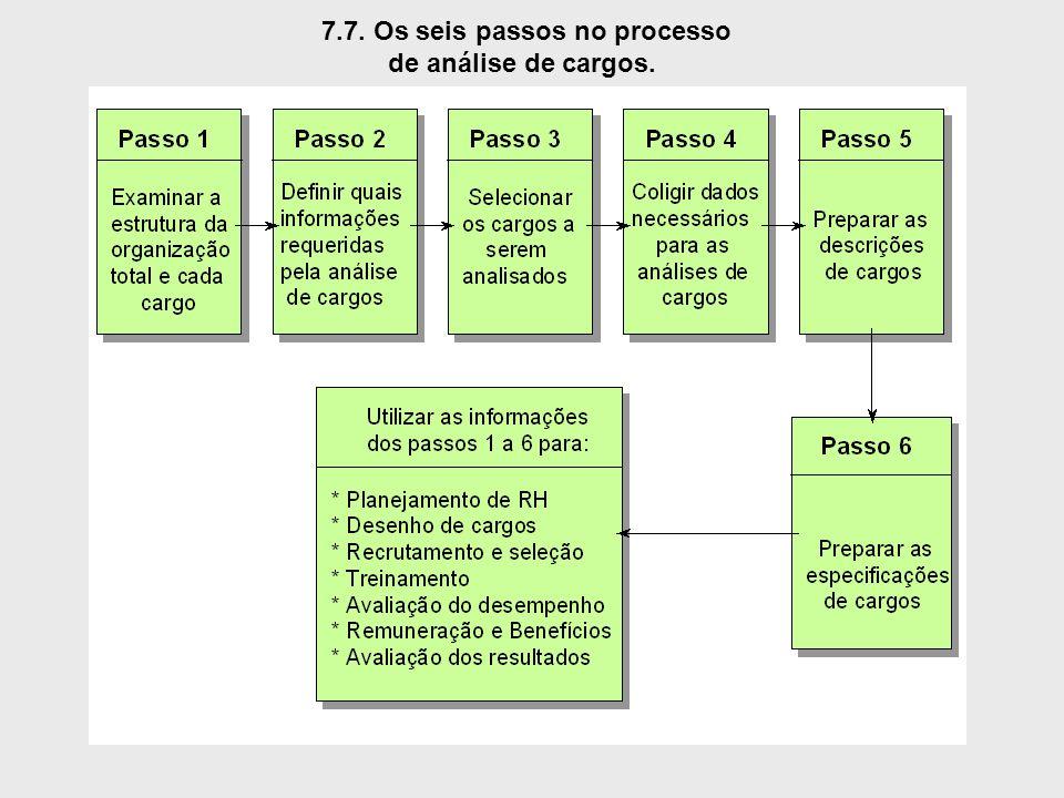 7.7. Os seis passos no processo