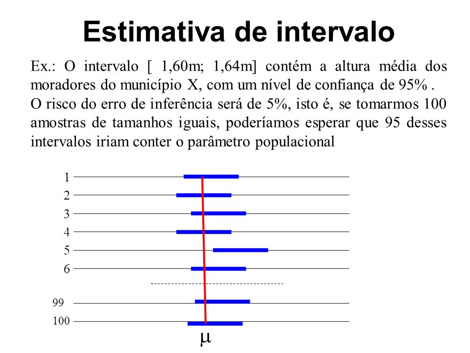 Estimativa de intervalo