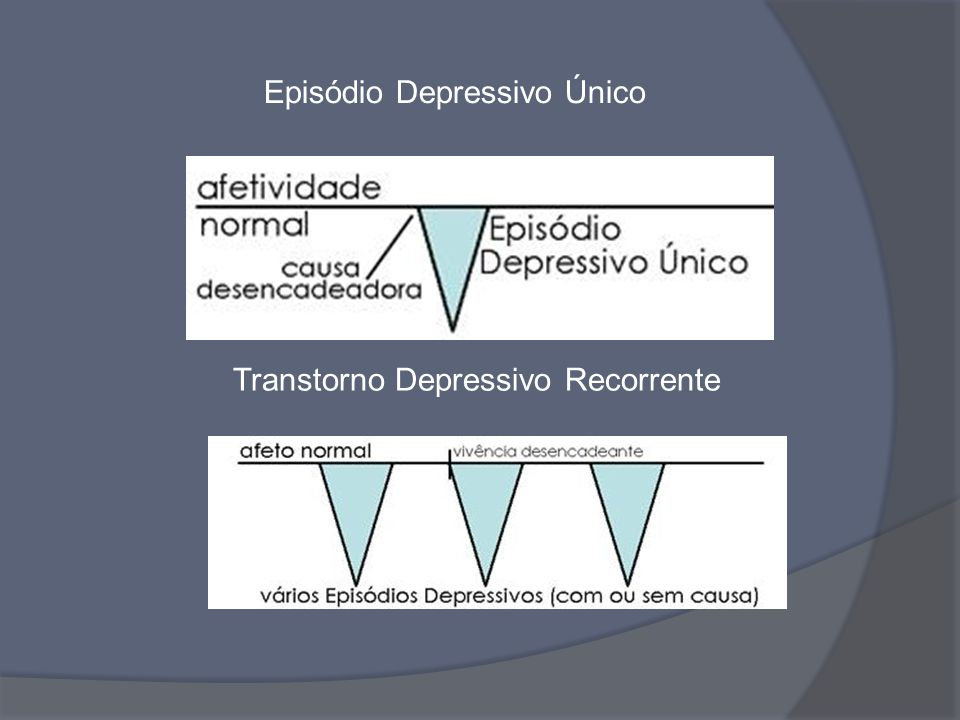 Episódio Depressivo Único