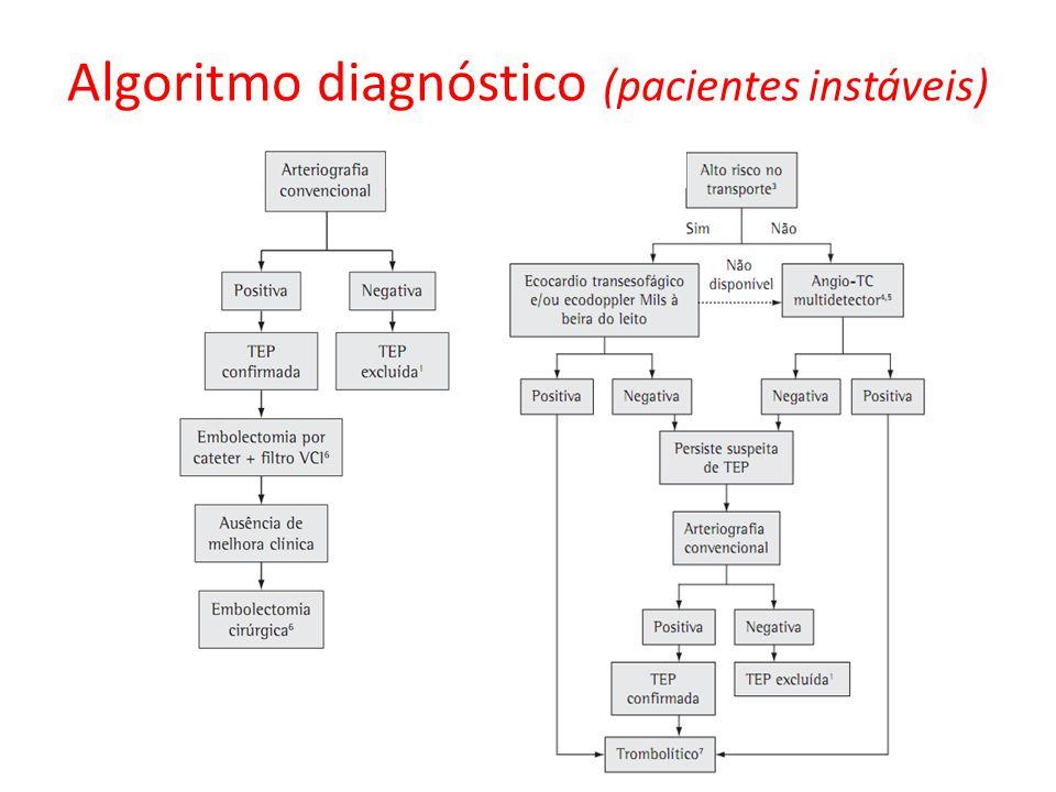 Algoritmo diagnóstico (pacientes instáveis)