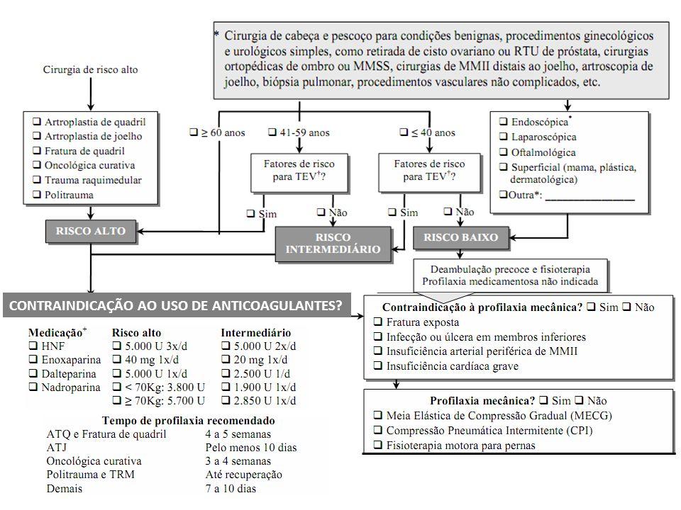 Pacientes cirúrgicos CONTRAINDICAÇÃO AO USO DE ANTICOAGULANTES