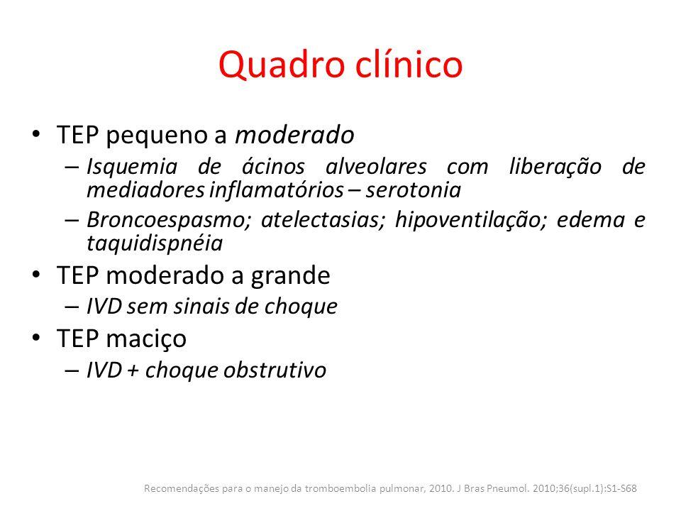 Quadro clínico TEP pequeno a moderado TEP moderado a grande TEP maciço