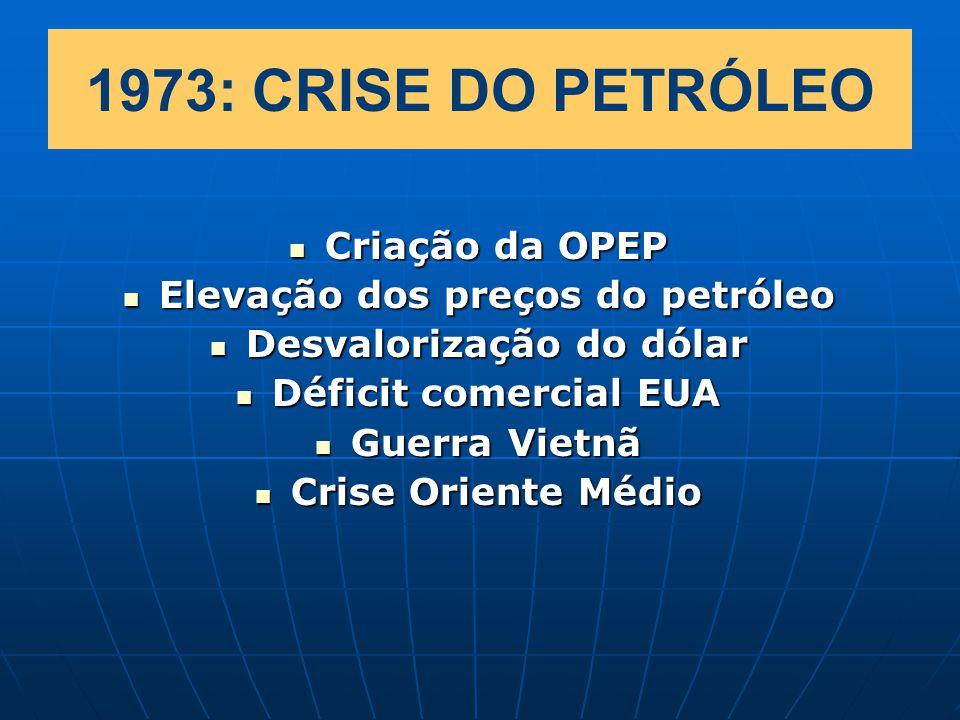 Elevação dos preços do petróleo Desvalorização do dólar