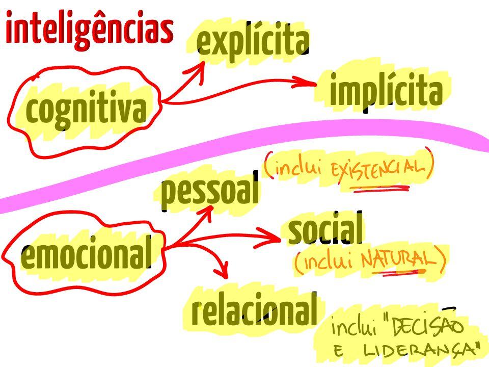 inteligências explícita implícita cognitiva pessoal social emocional relacional