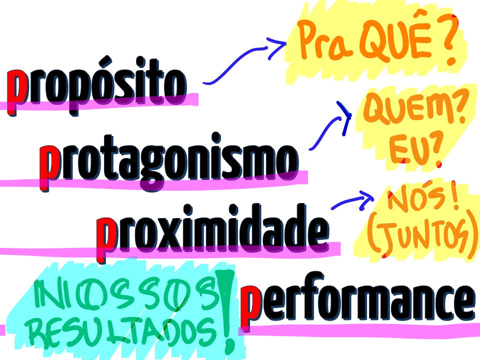 propósito protagonismo proximidade performance