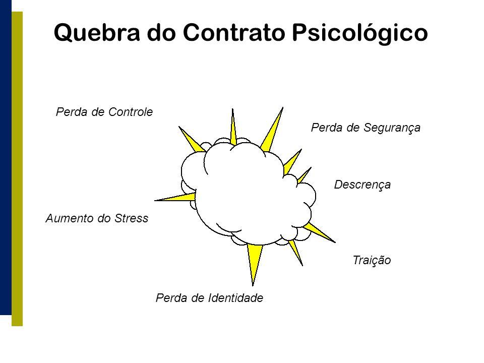 Quebra do Contrato Psicológico