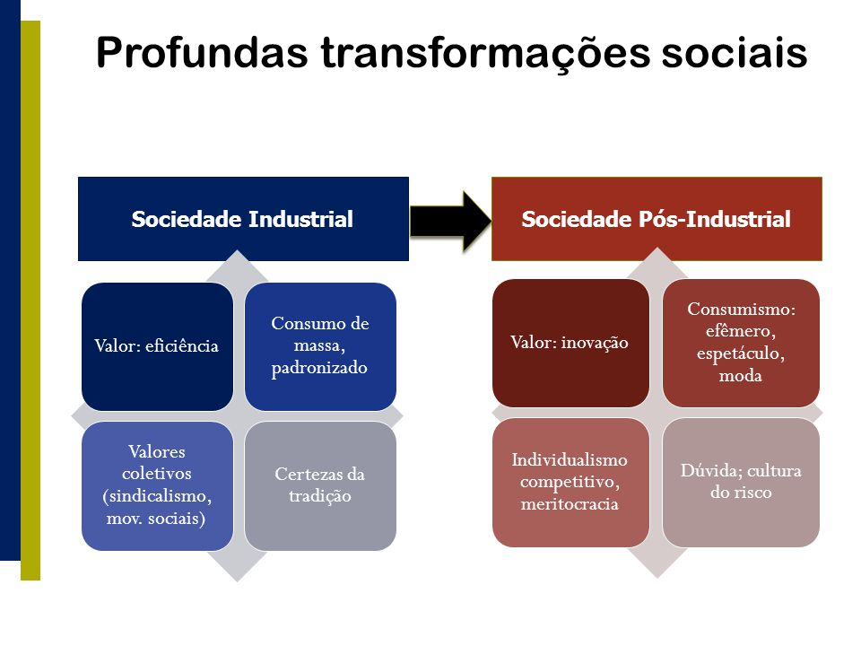 Profundas transformações sociais