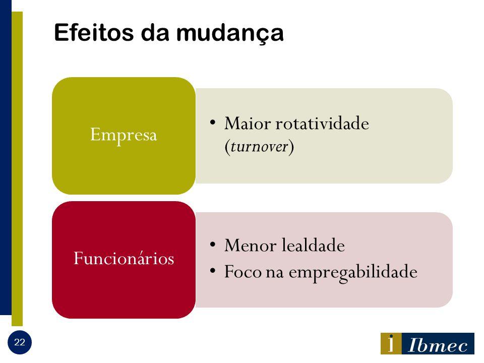 Efeitos da mudança Maior rotatividade (turnover) Empresa