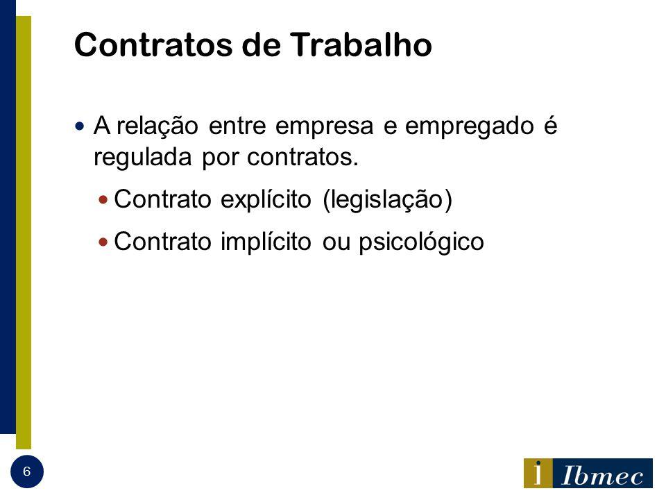 Contratos de Trabalho A relação entre empresa e empregado é regulada por contratos. Contrato explícito (legislação)