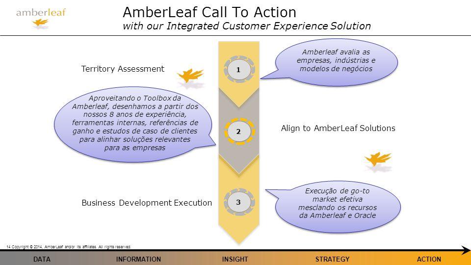 Amberleaf avalia as empresas, indústrias e modelos de negócios