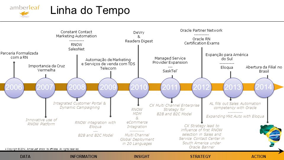 Linha do Tempo Constant Contact. Marketing Automation. ---------- RNOW. SalesNet. Oracle Partner Network.