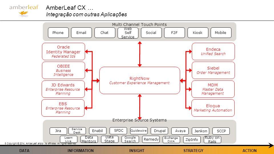 AmberLeaf CX … Integração com outras Aplicações