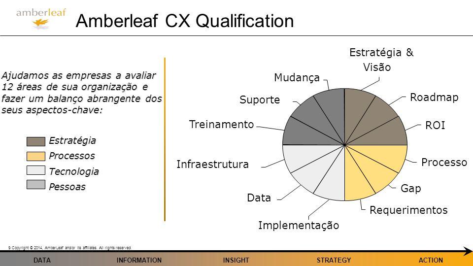 Amberleaf CX Qualification