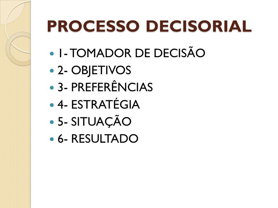 Processo decisorial 1- TOMADOR DE DECISÃO 2- OBJETIVOS 3- PREFERÊNCIAS