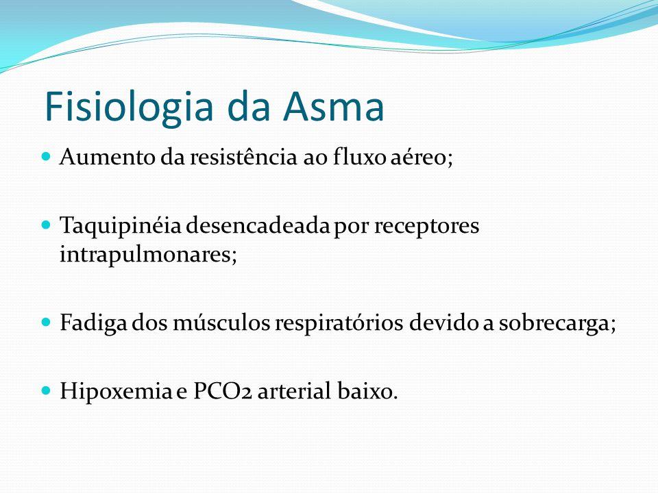 Fisiologia da Asma Aumento da resistência ao fluxo aéreo;